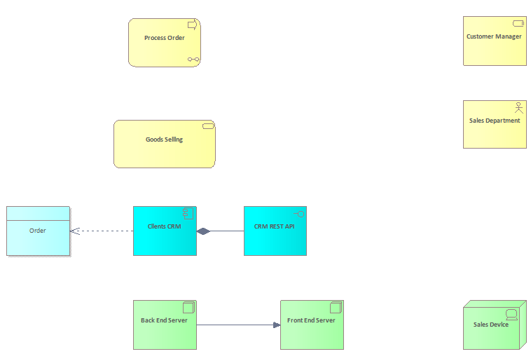 archimate enterprise architecture set visible relations result